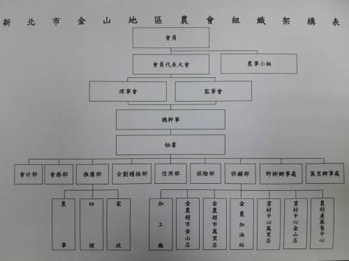 本會組織架構表